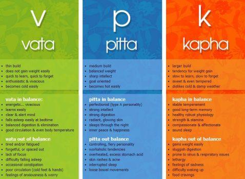 Vata-Pitta-Kapha.jpg